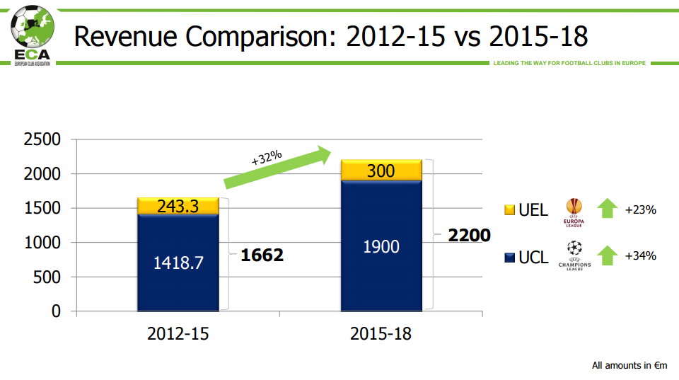Value of the Champions League in terms of revenue
