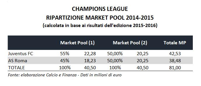 champions-league-market-pool-breakdown-2014-2015