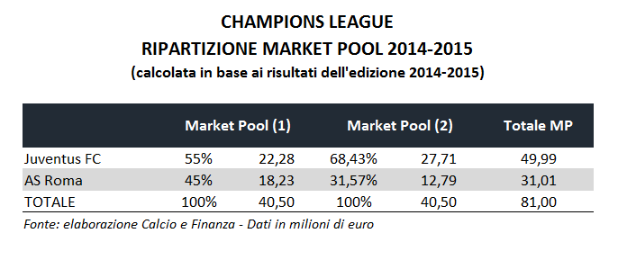 champions-league-market-pool-breakdown-2014-2015