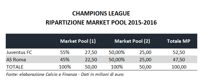 champions-league-market-pool-breakdown-2015-2016