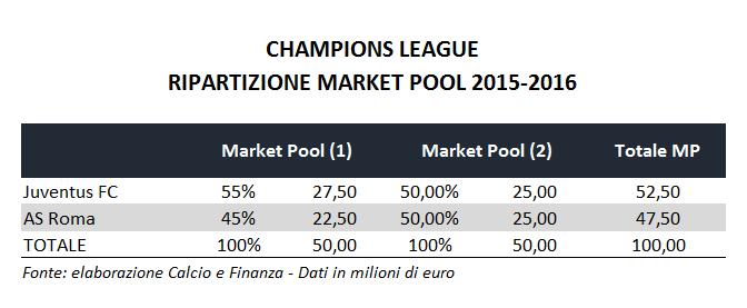 champions-league-market-pool-breakdown-2015-2016