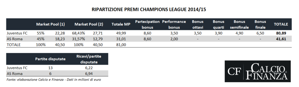 champions-league-prize-breakdown-2014-2015