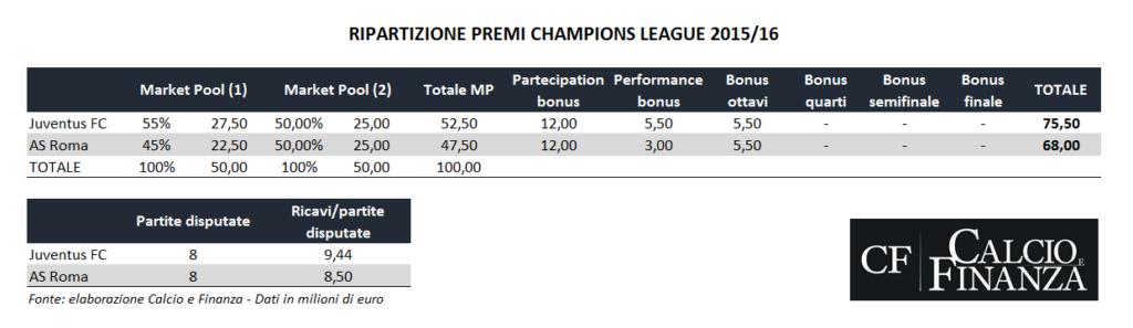 champions-league-prize-breakdown-2015-2016
