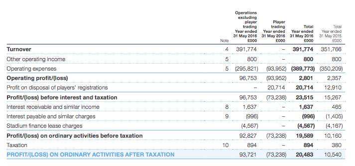 Manchester City: consolidated-financial-statements-2015-16