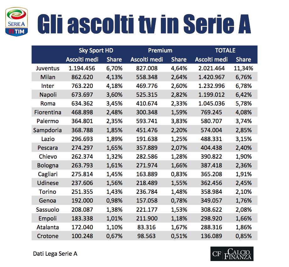 Data Lega Serie A
