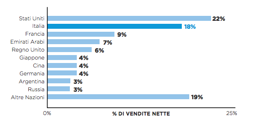 Percentage of net sales FIGC-Puma products - Source FIGC