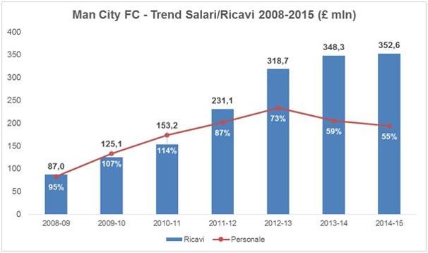 Manchester City development model