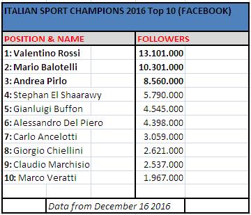 italian-sport-champion-facebook