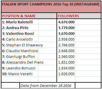 italian-sport-champion-instagram