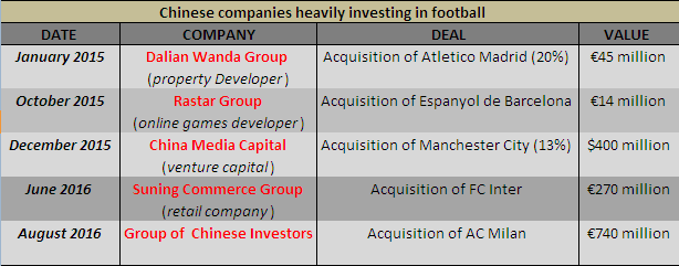 wanda-chinese-companies-investing-in-football