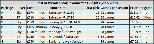 Cost of Premier League domestic rights