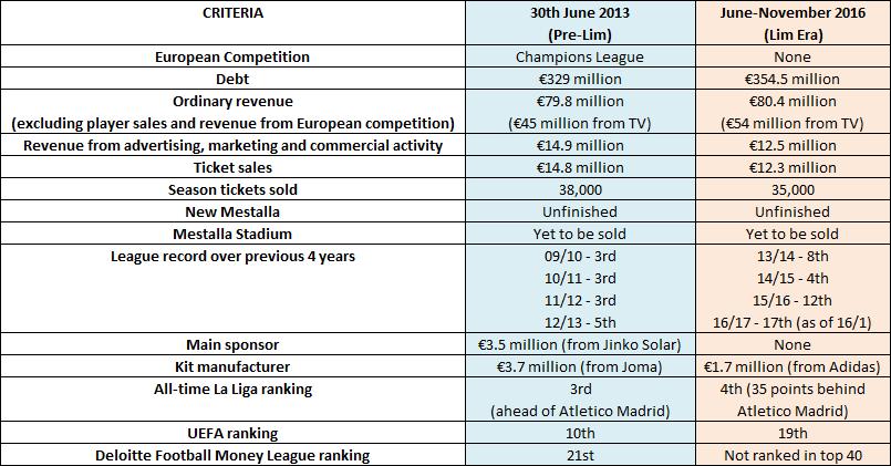 Data by Cadena SER