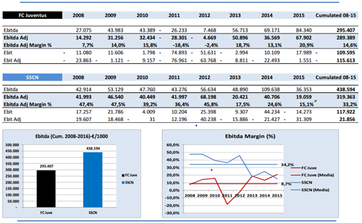 EBITDA - Operational Cash Flow