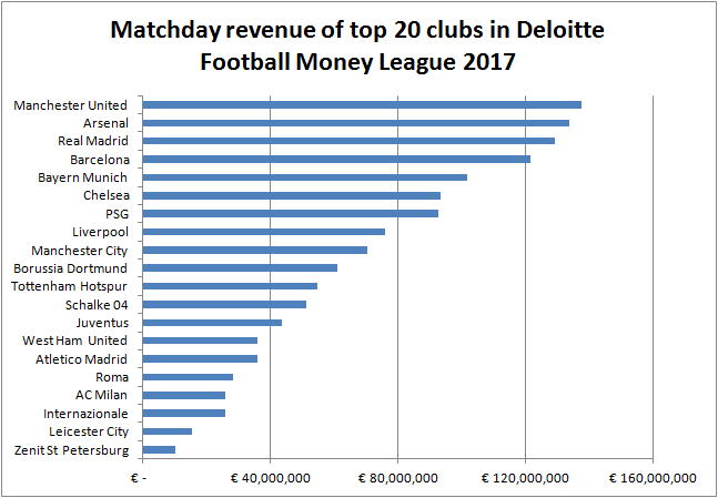 Top 20 clubs ranked by matchday revenue (Source: Deloitte Football Money League)