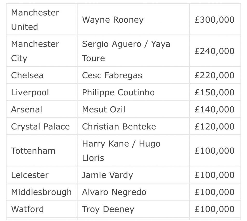 Premier League 2016-17 salaries