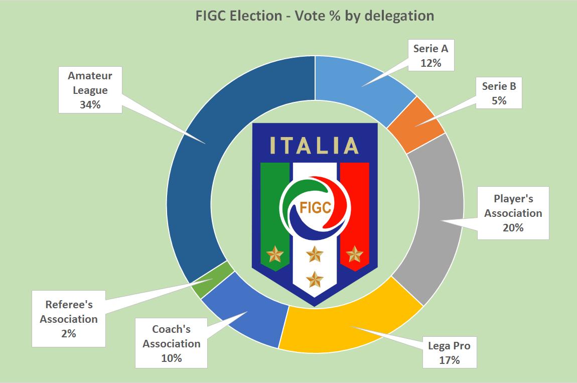FIGC vote