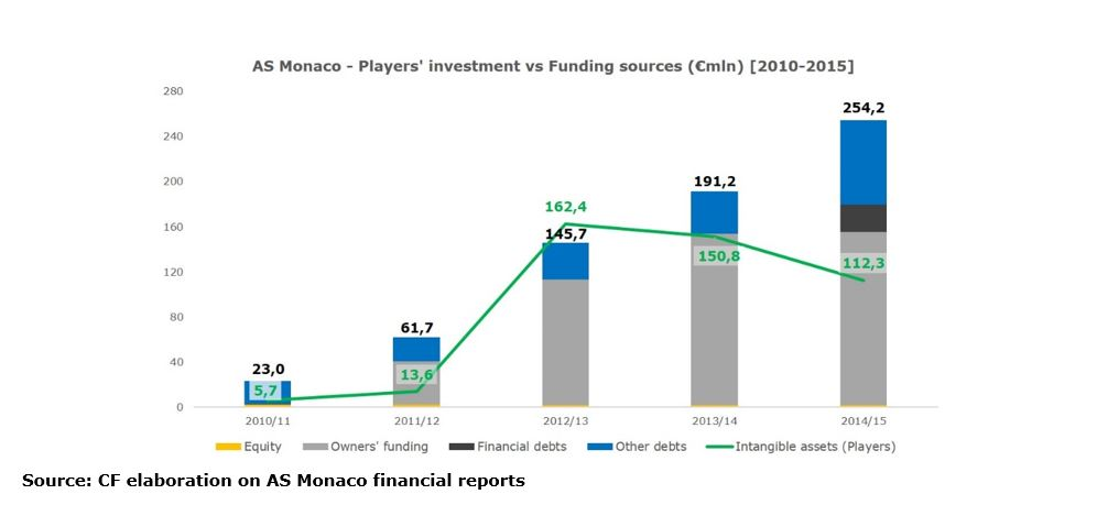 as-monaco-players-investment-vs-funding-sources-2