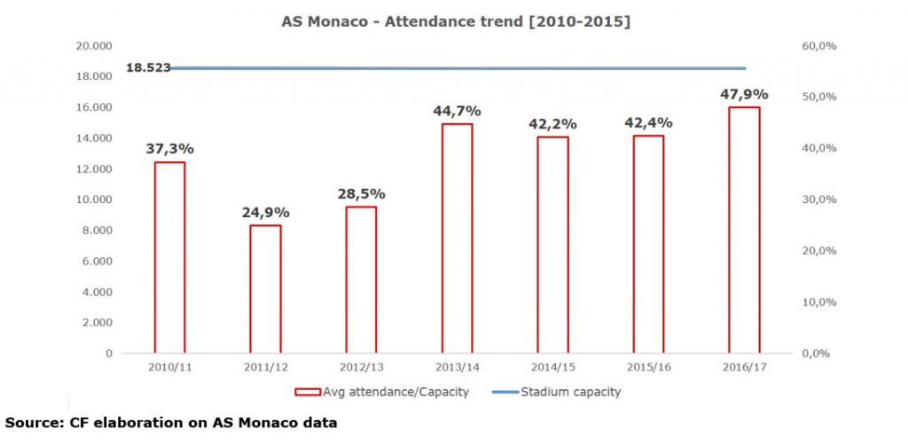 as-monaco-attendance-trend-2010-2015-1024x502-15