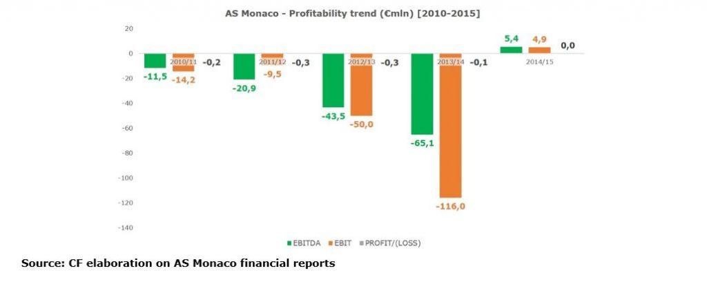 as-monaco-profitability-trend-1024x408-4