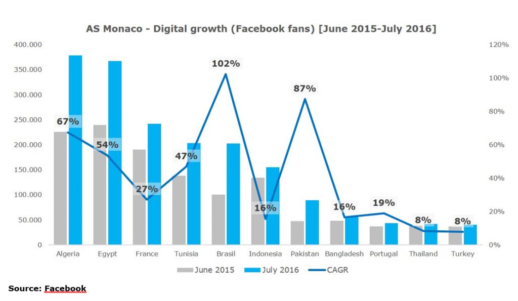 as-monaco-digital-growth-facebook-1024x595-13