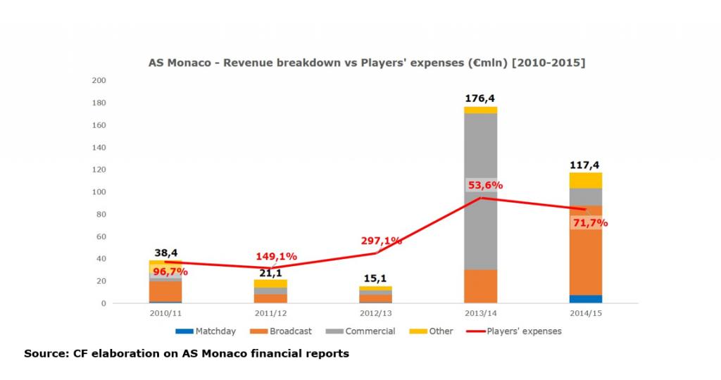 as-monaco-revenue-breakdown-vs-players-expenses-1024x540-10
