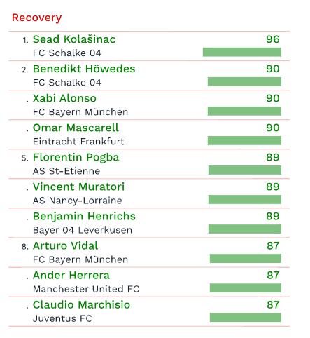 by CIES football observatory - Recovery