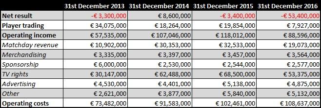 roma's finances