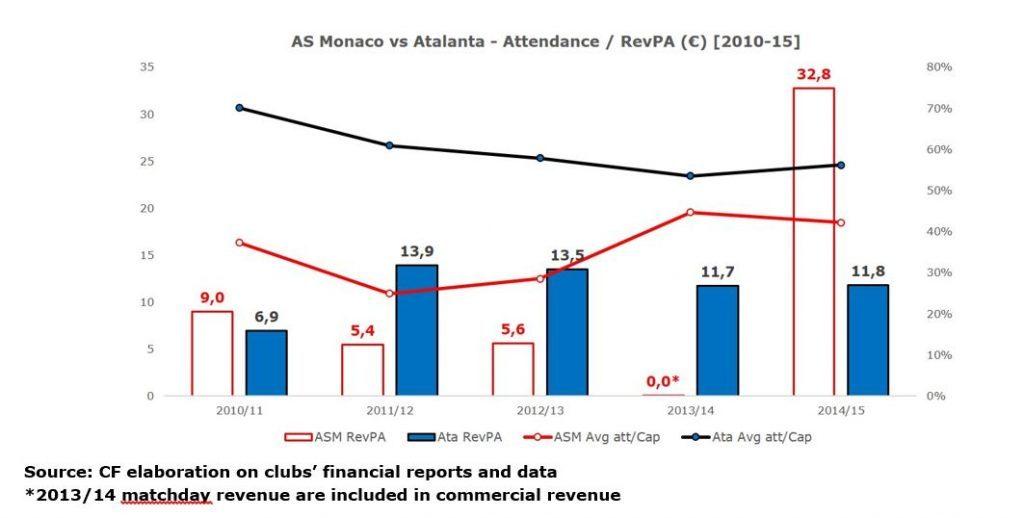 as-monaco-vs-atalanta-2-1024x518-19
