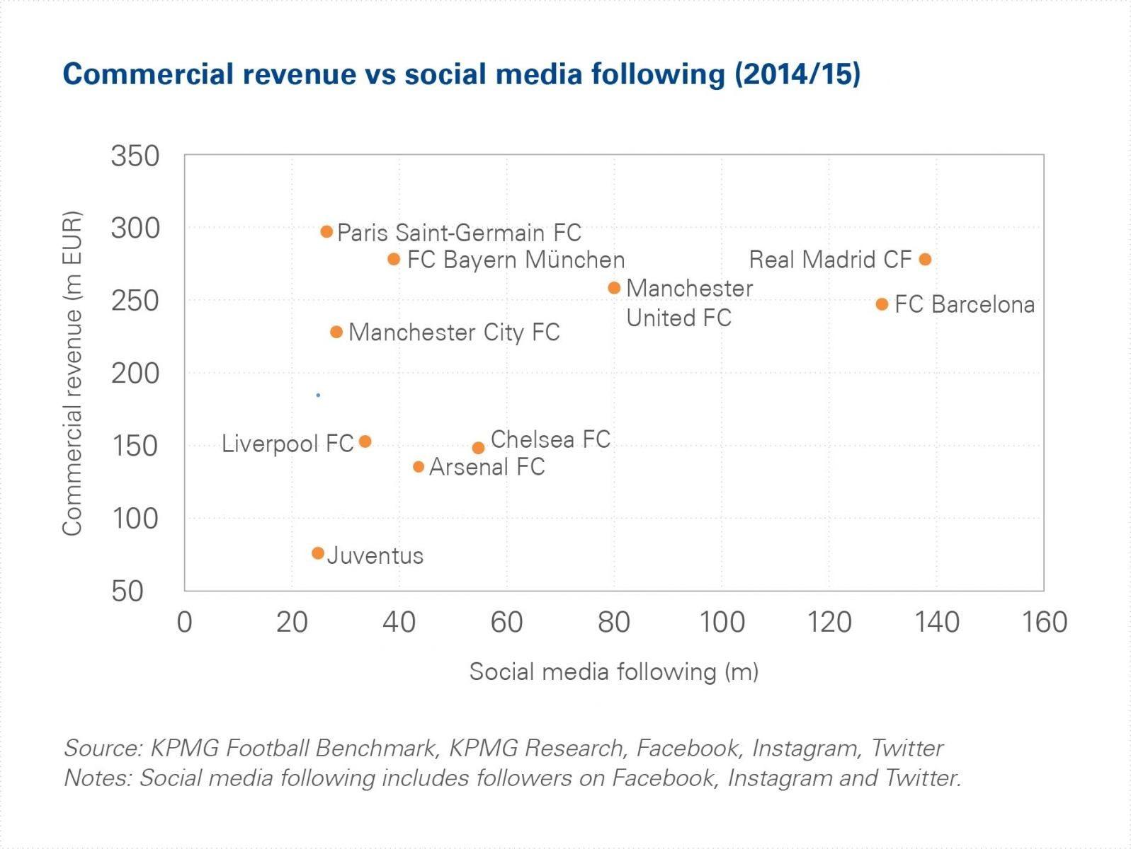 commercial revenues