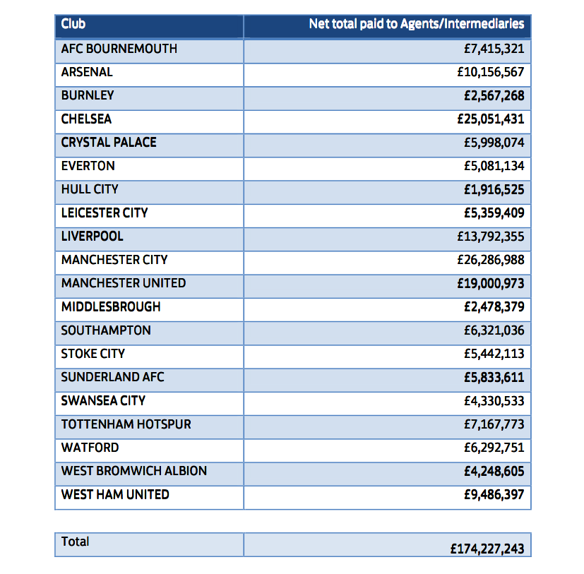 Net Total Paid to Agents