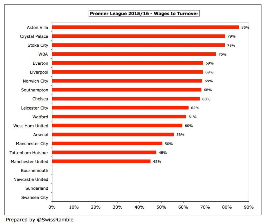 Wage / Income ratio of the clubs of Manchester