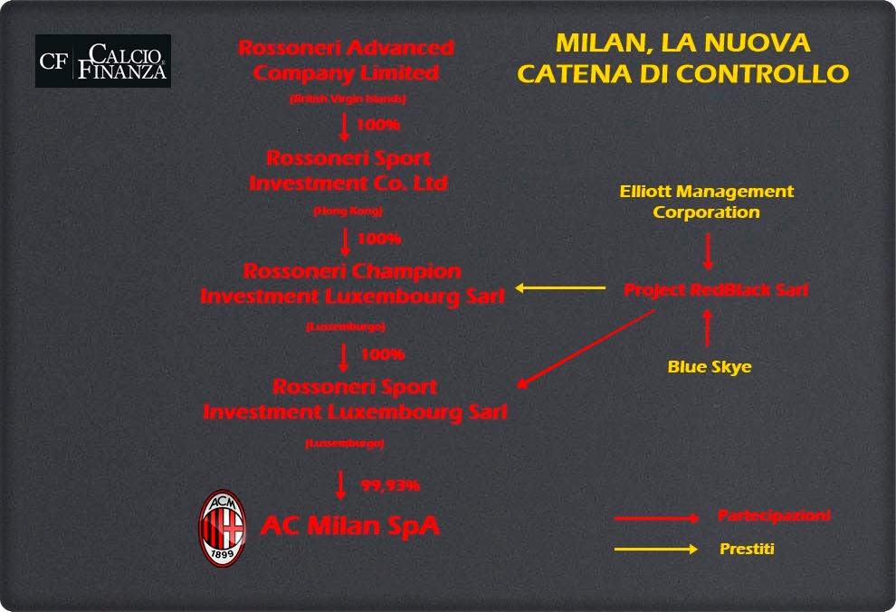 AC Milan control chain