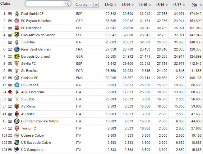 uefa_club_coefficients