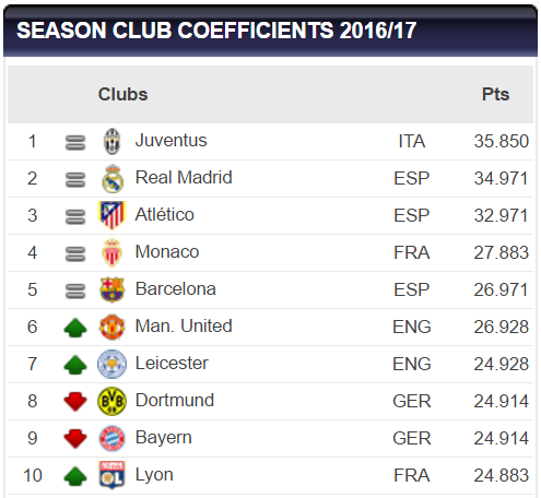 uefa_club_coefficient