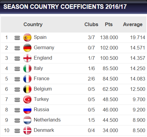 country_coefficient_uefa