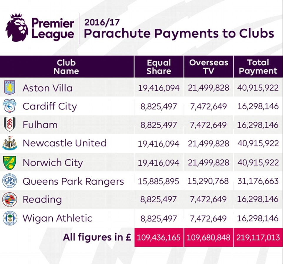 40f733b200000578-4558840-thanks_to_parachute_payments_the_premier_league_paid_219m_to_tea-a-5_1496327083491