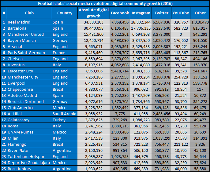Figures: RESULT Sports, Graphic: Calcio e Finanza