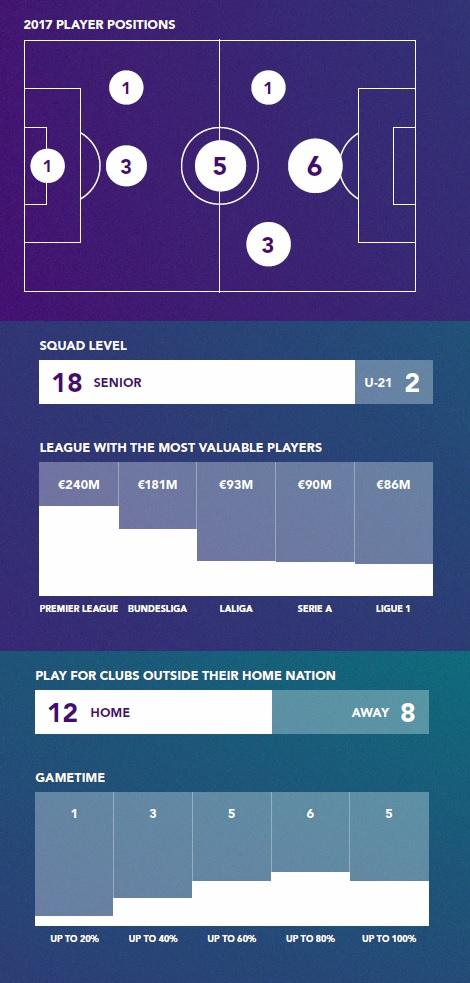 Soccerex top 20 u21