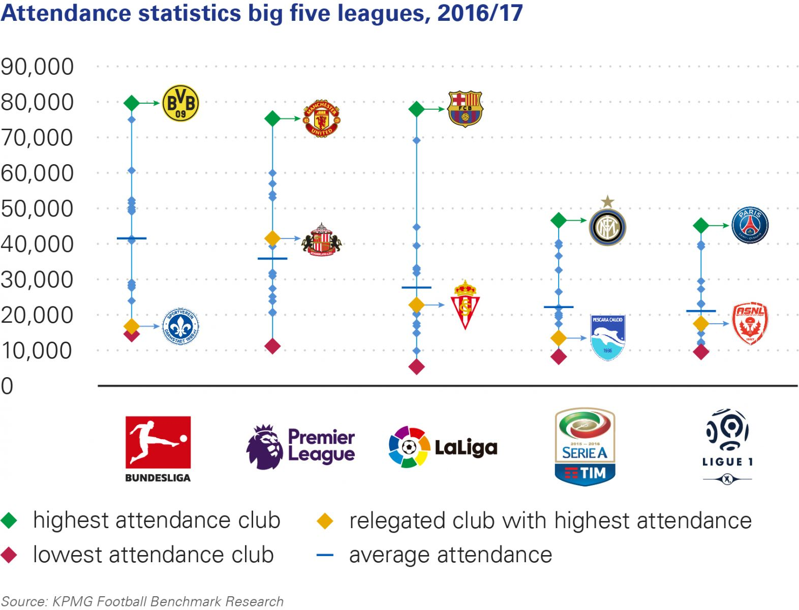 attendance-statistics-big-five-leagues