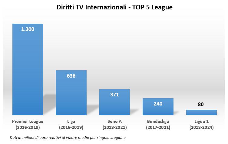 diritti-tv-internazionali-confronto-serie-a-e-altre-top-league