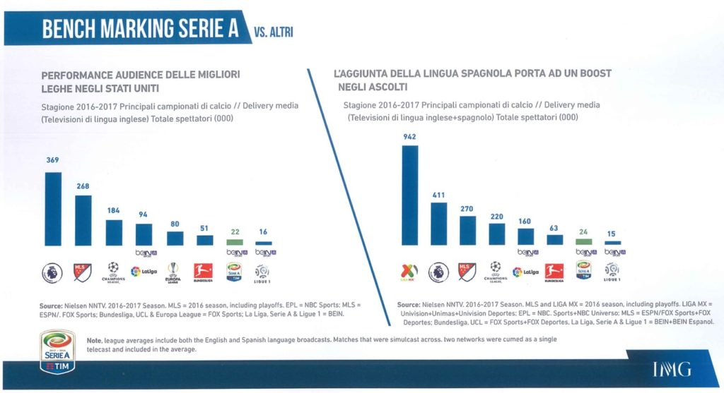 Serie A TV viewing USA