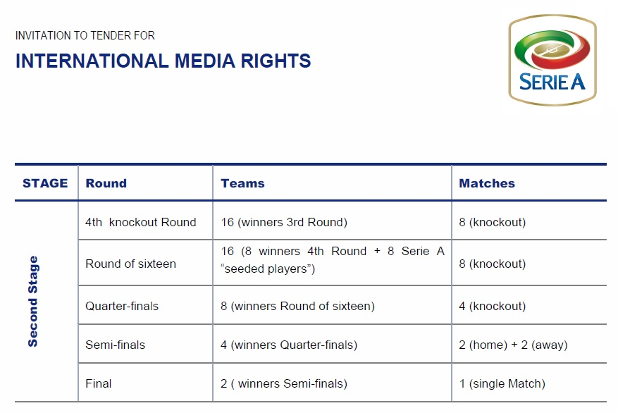Coppa Italia Media Rights
